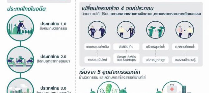 """ประเทศไทย 4.0 """"Thailand 4.0"""""""